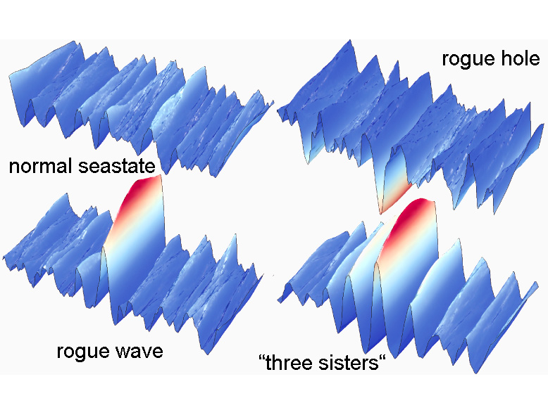 Ocean rogue waves: a mystery unveiled?